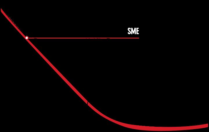 SME_3