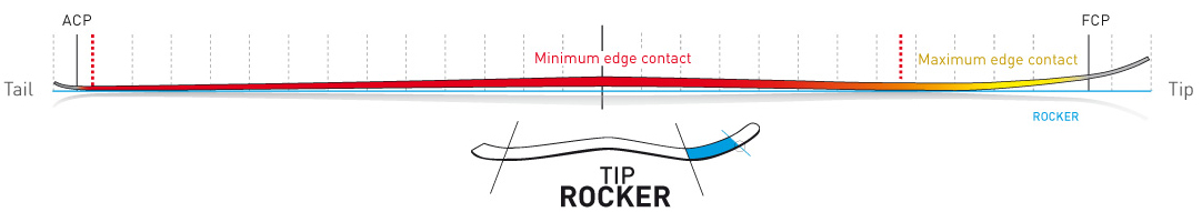 Tip--Rocker
