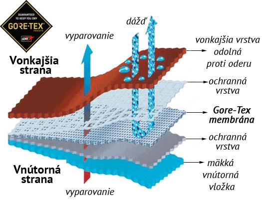 Goretex_schema